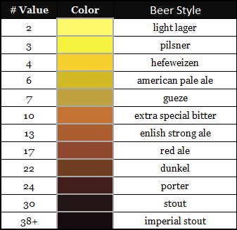 West Coast Brewer SRM Lovibond Beer Color Scale